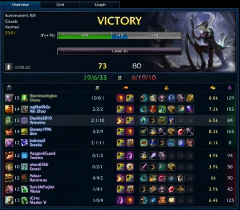 Best Diana Game EVER